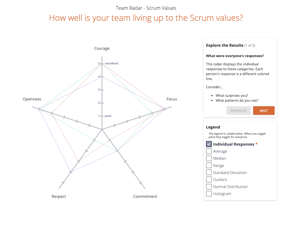 anonymous individual responses gathered from a scrum values team radar