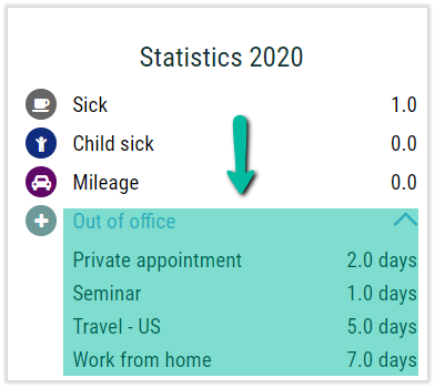 time management statistics