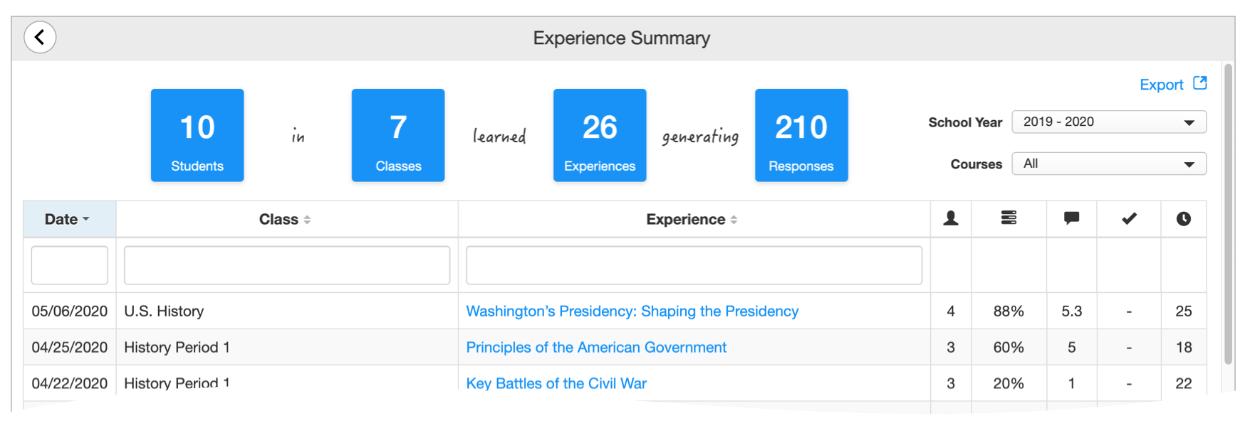 Experience Summary Report