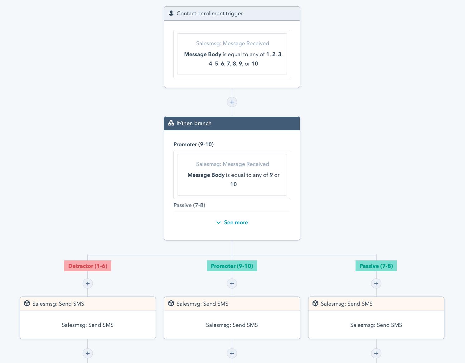 HubSpot NPS Workflow