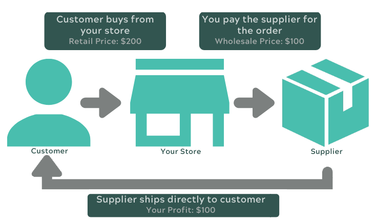 DropCommerce How Does Dropshipping Work?