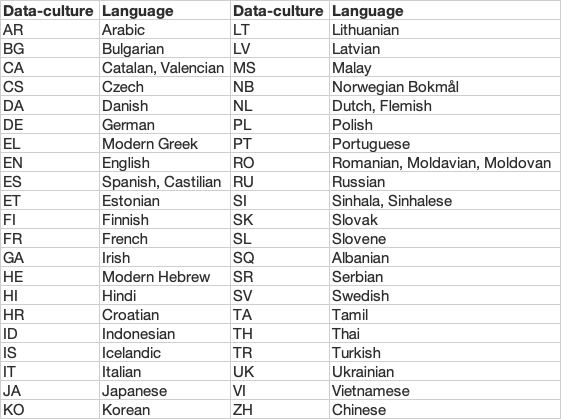 List of language codes