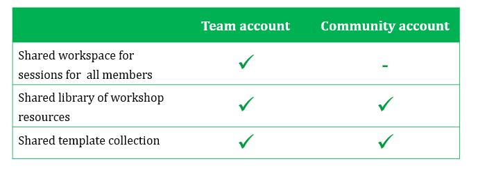 Community account summary