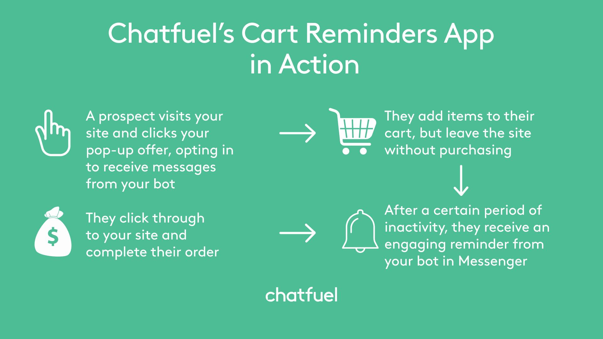 cart reminders