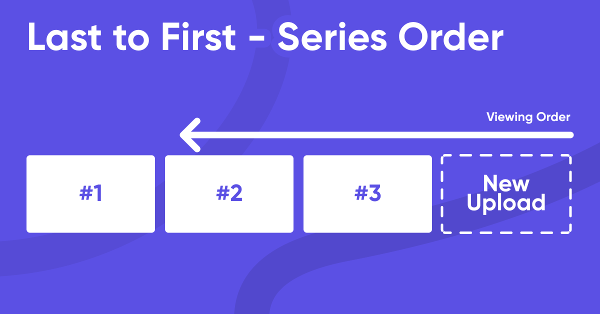 Diagram explaining Last to First Series Order