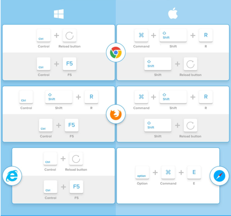 Graphic on how to do a hard reset in Google Chrome