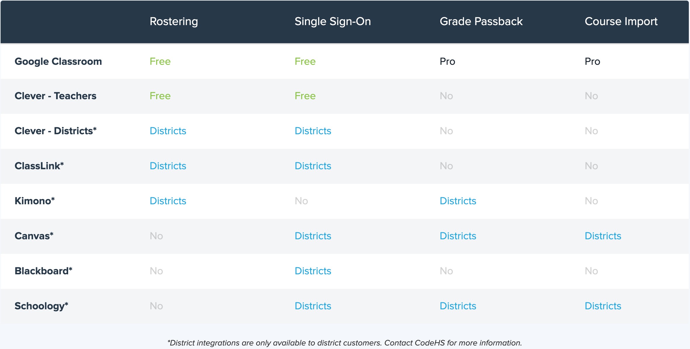 Chart of integrations available on CodeHS and what features are available with each integration