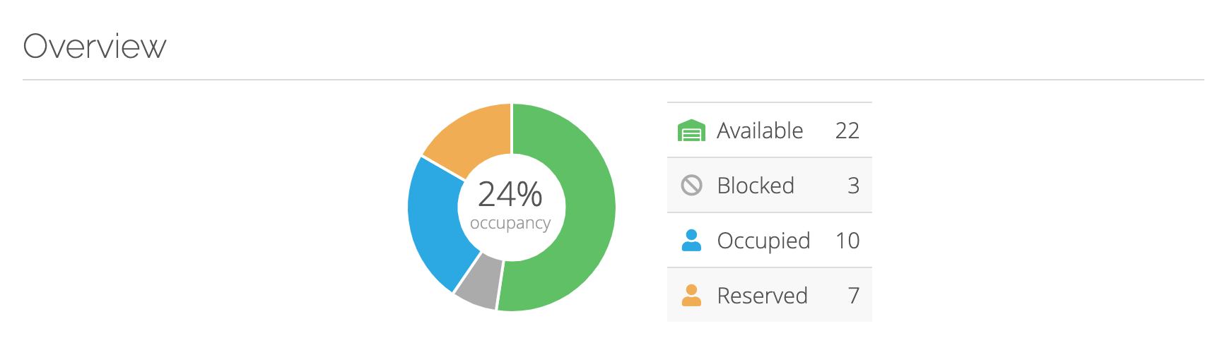 occupancy levels of the site