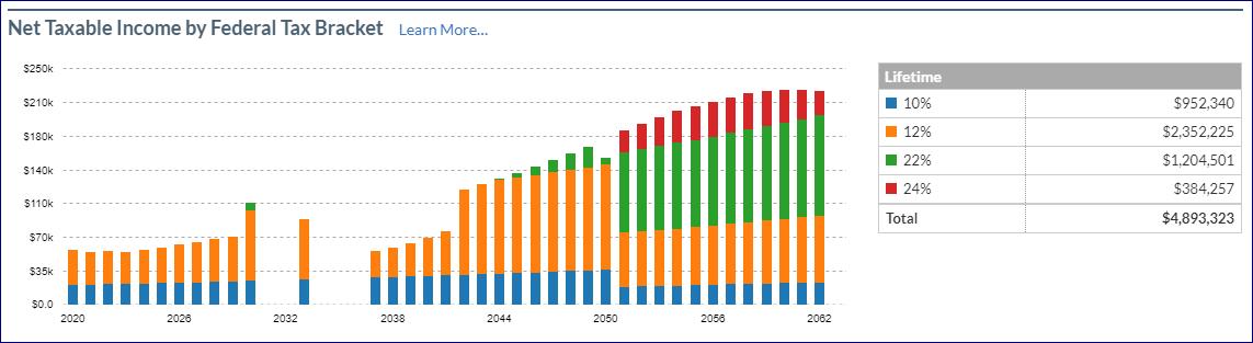 Net Taxable Income Chart