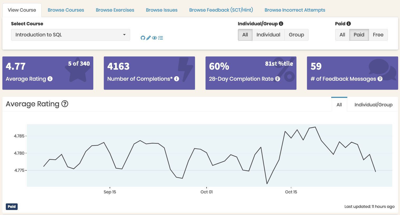 Screeshot of course-lvel metrcis for Introduction to SQL, from the Content Dashboard. The four metrics shown are