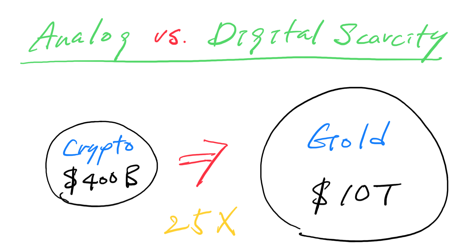 Analog vs. Digital Scarcity