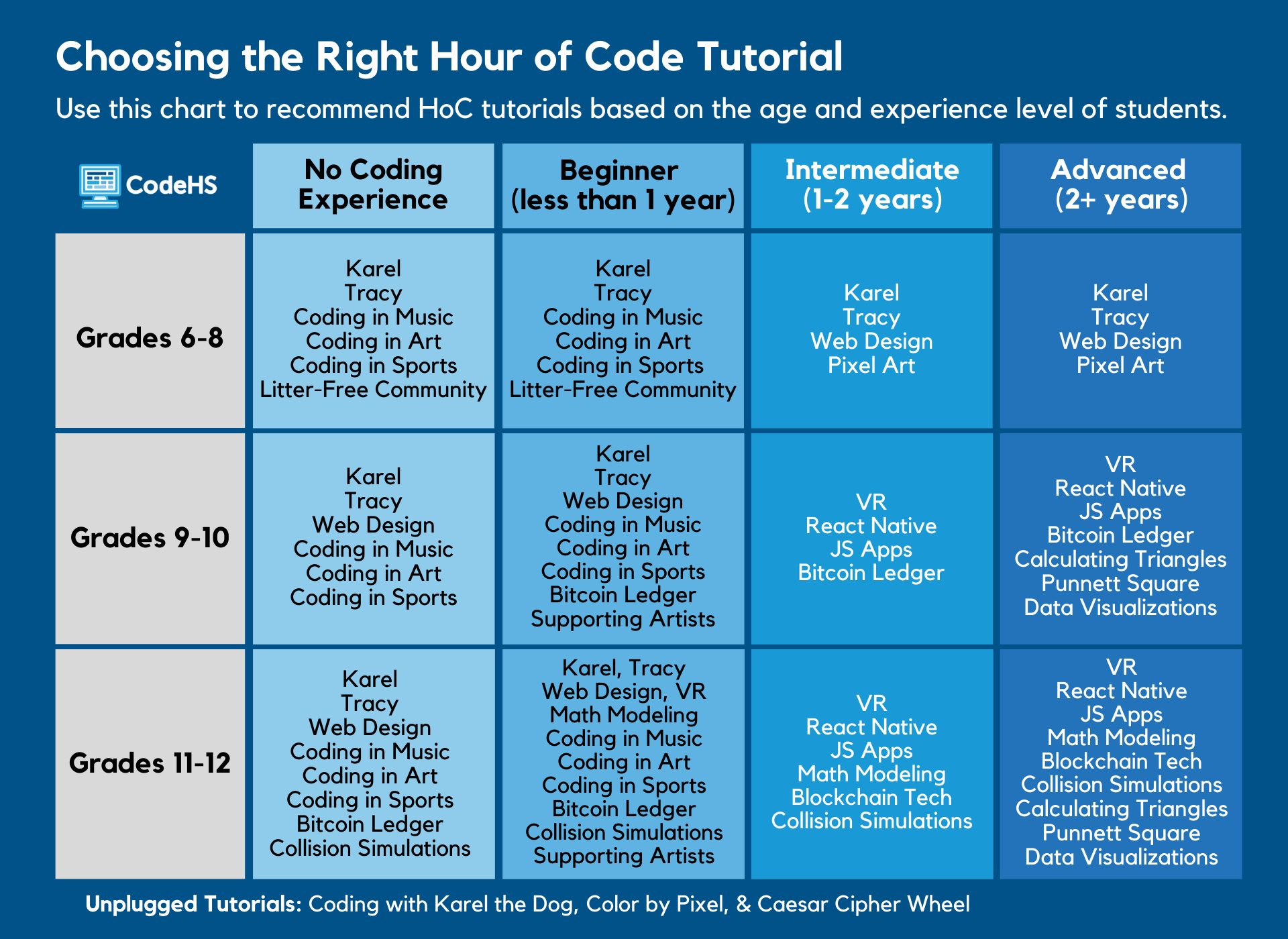 table with recommended courses based on student grade level and experience