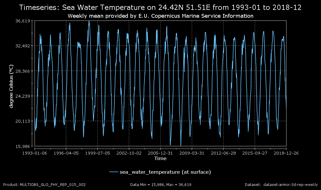 Time series: Sea Water Temperature on 24.42N 51.51E from 1993-01 to 2018-12 (