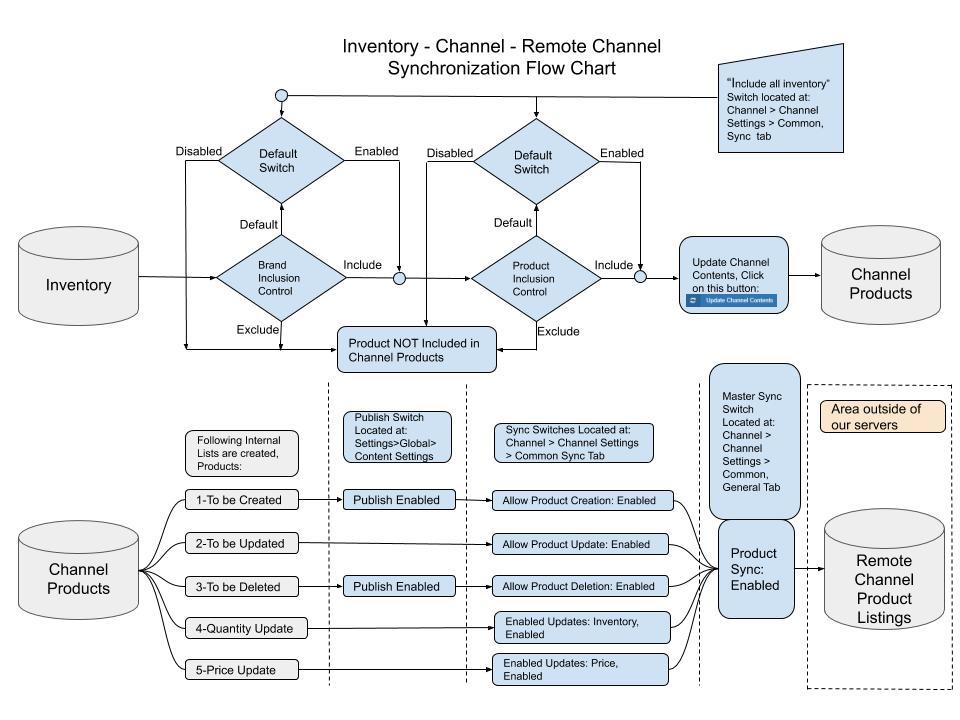 Inventory Synchronization Flow
