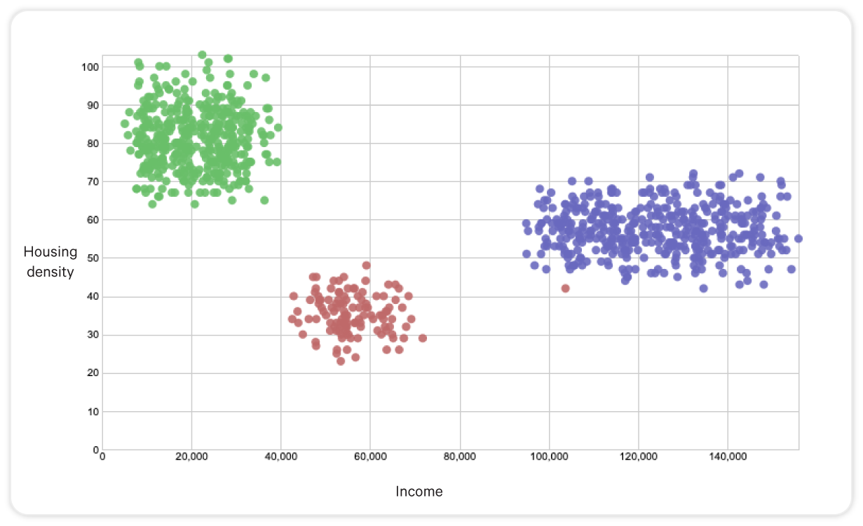 Data clusters on a scatter plot