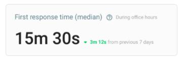 tiempo primera respuesta team performance