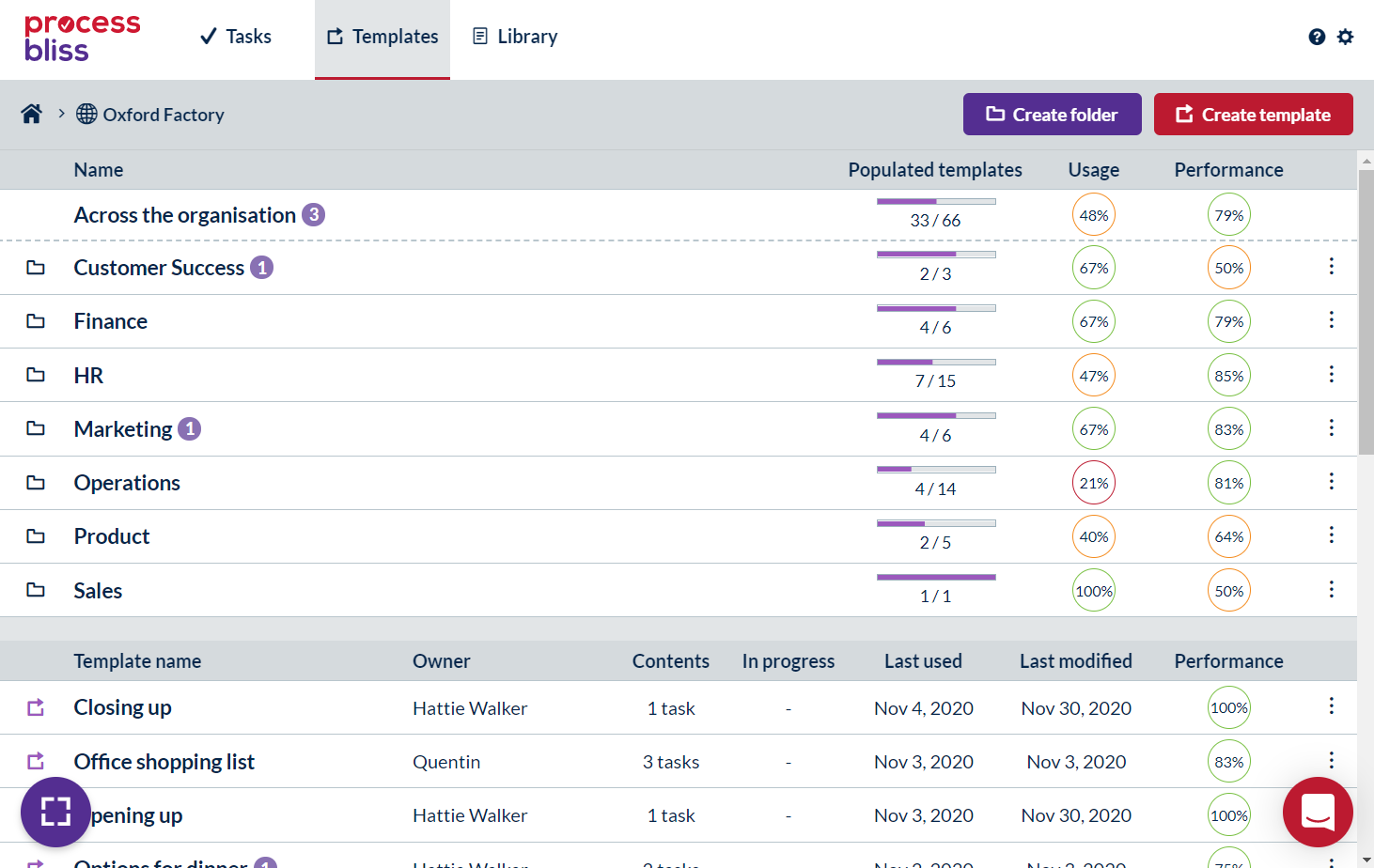 A screenshot showing the Templates tab in Process Bliss and the analytics for the folders and templates