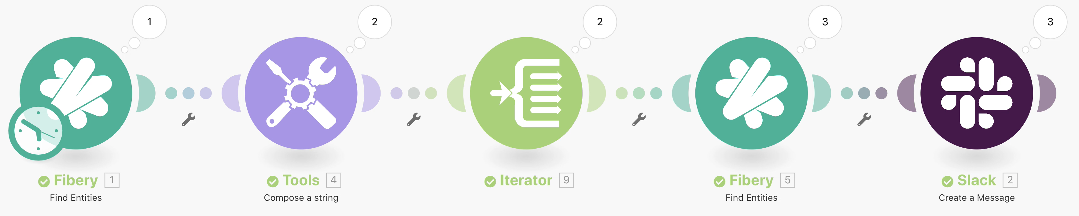 Integromat modules: add Iterator to split a bundle into multiple ones.