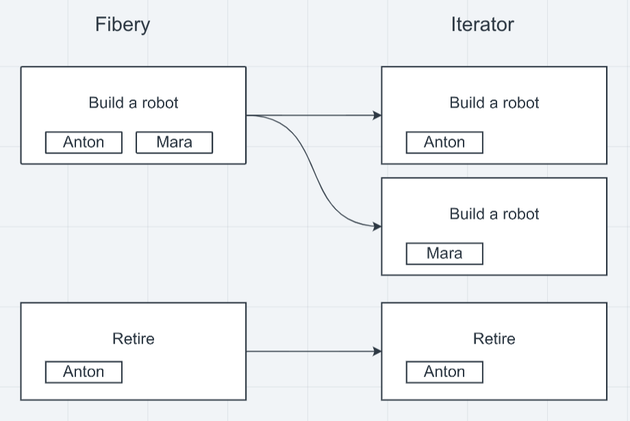 Iterator module splits a bundle into multiple ones using an array.