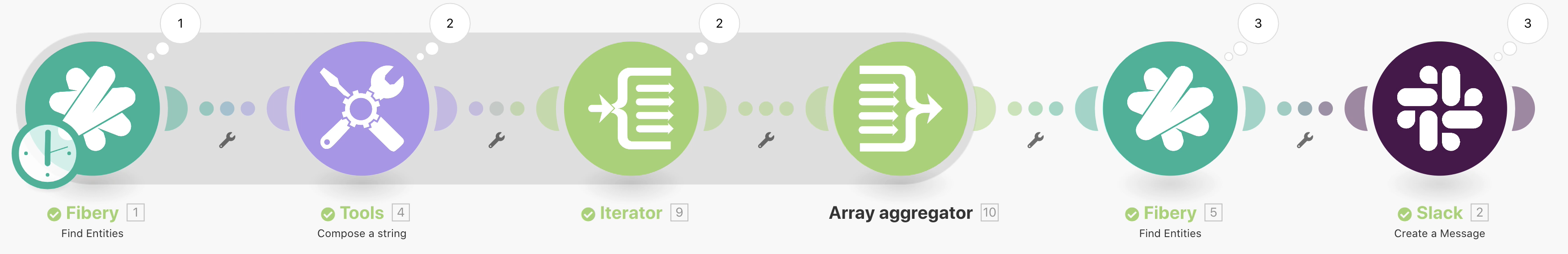 Integromat modules: add Array aggregator to combine multiple bundles into a single one.