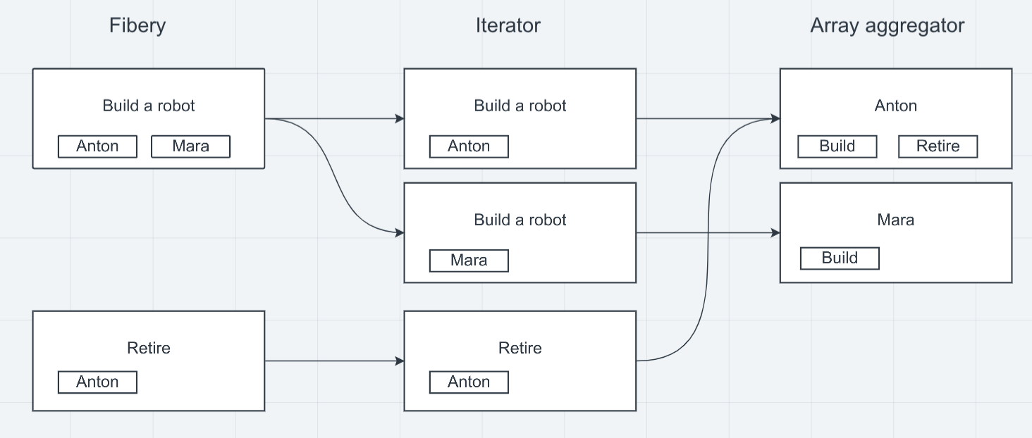 Array aggregator module combines several bundles into a single one.