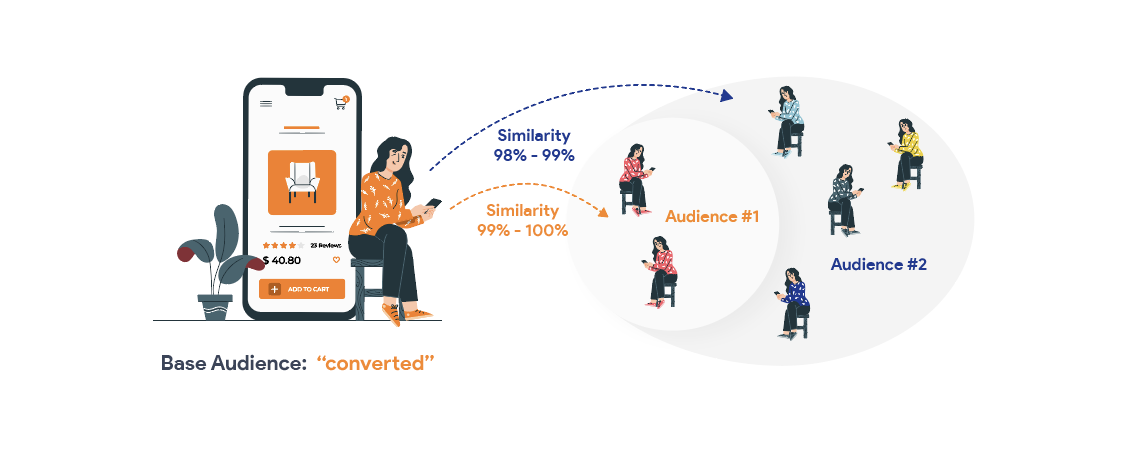 Facebook Dynamic Ads: Facebook Lookalike campaigns similarity audiences
