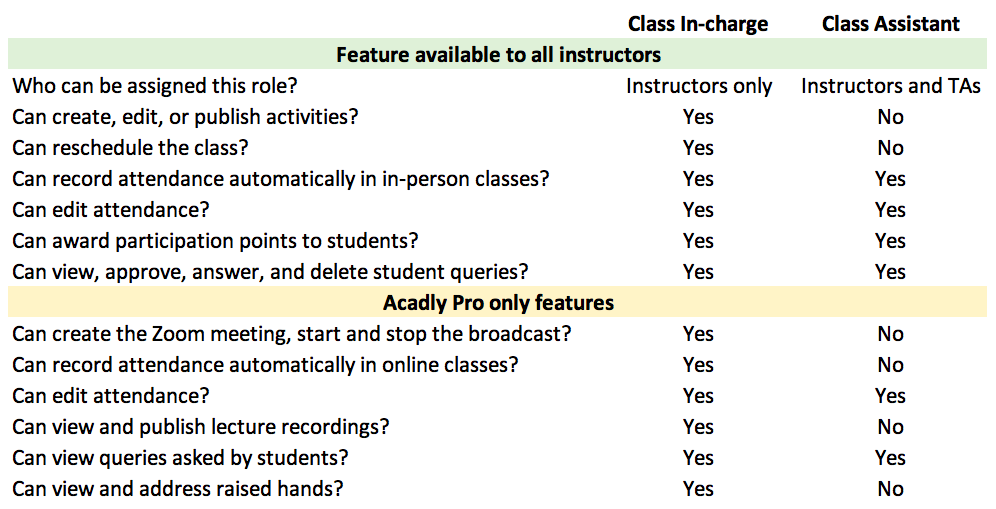 Acadly - differences between class in-charge and class assistant