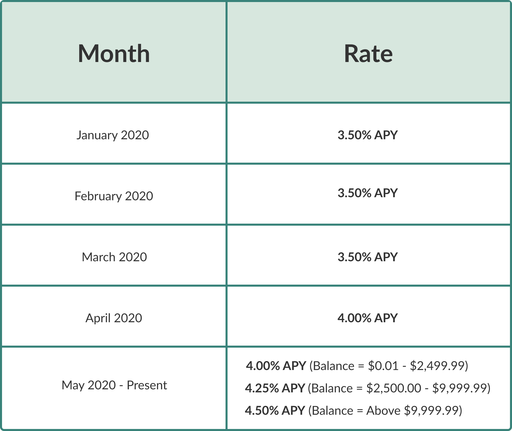 Linus Historical Rates. Currently 4.0% APY, 4.25% APY, or 4.5% APY depending on account balance.