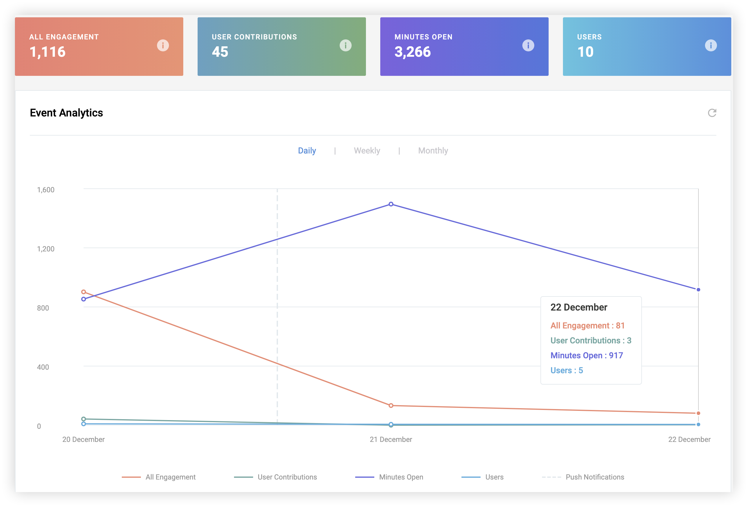 Screenshot of the overall counts and the graph on the Metrics page.