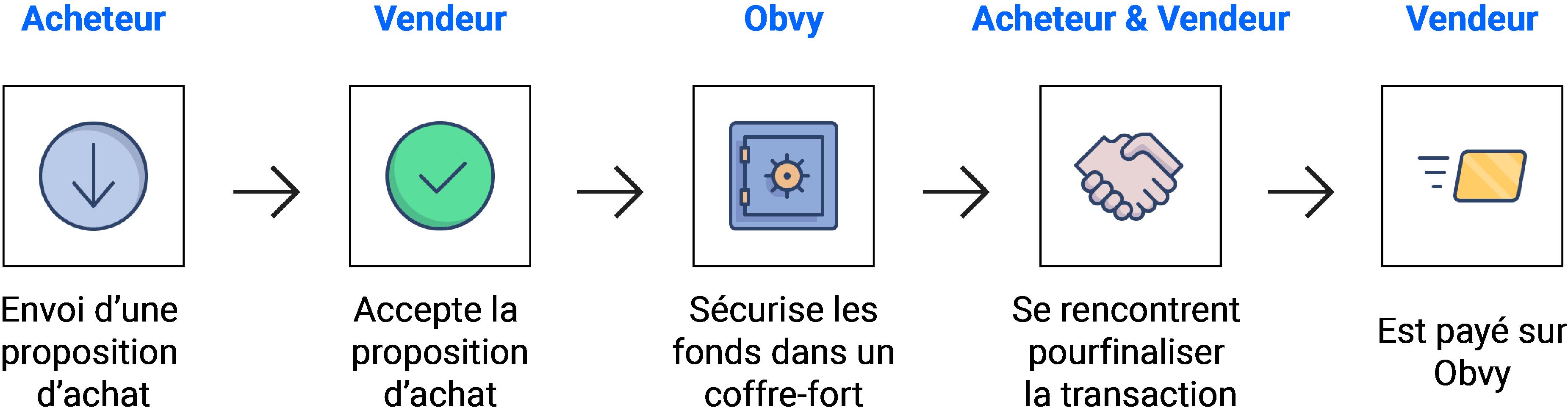 Fonctionnement transaction main propre Obvy