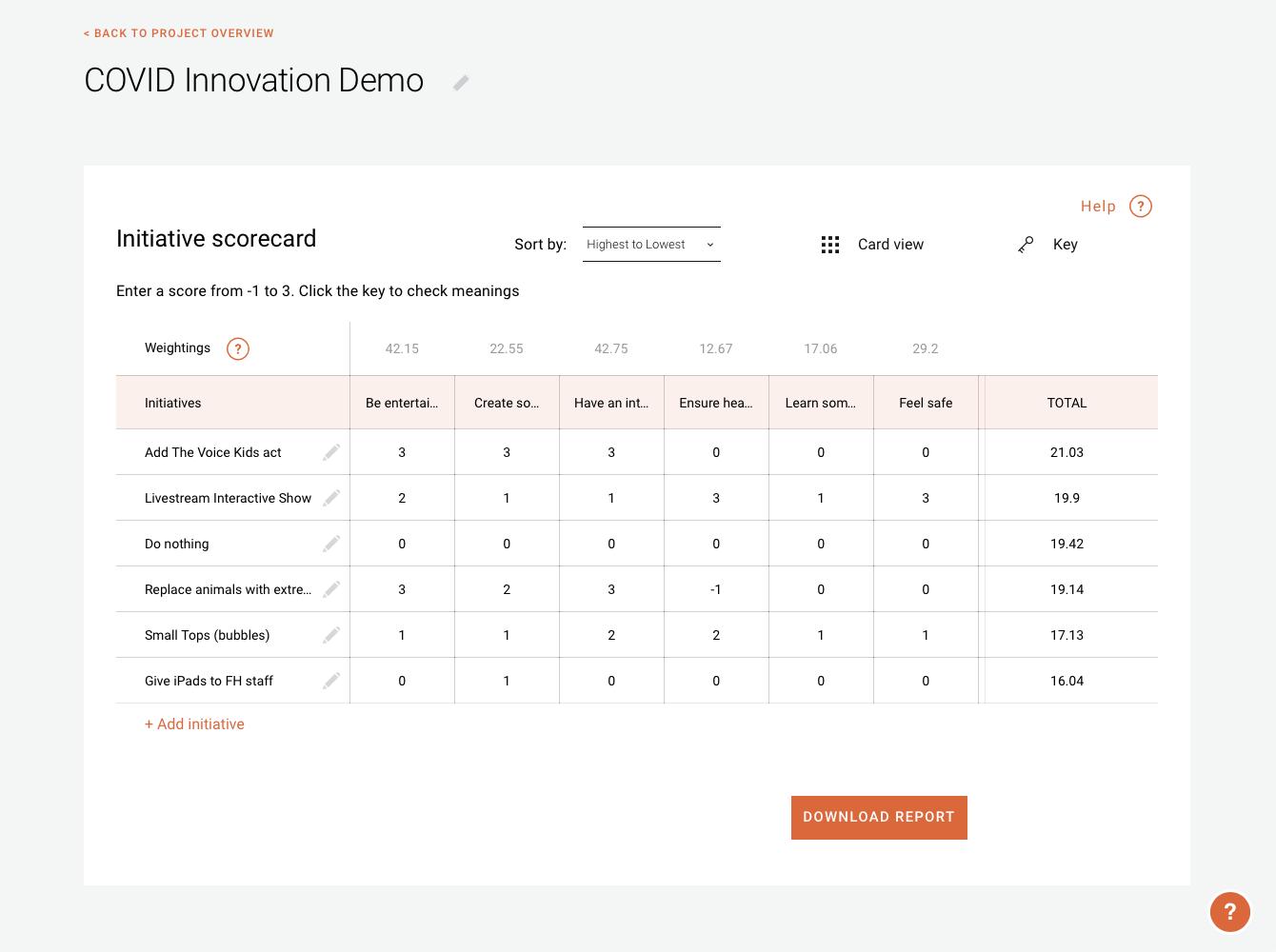 A sample Initiative Scorecard