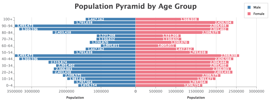 A population pyramid bar chart that shows share of the population by age group.