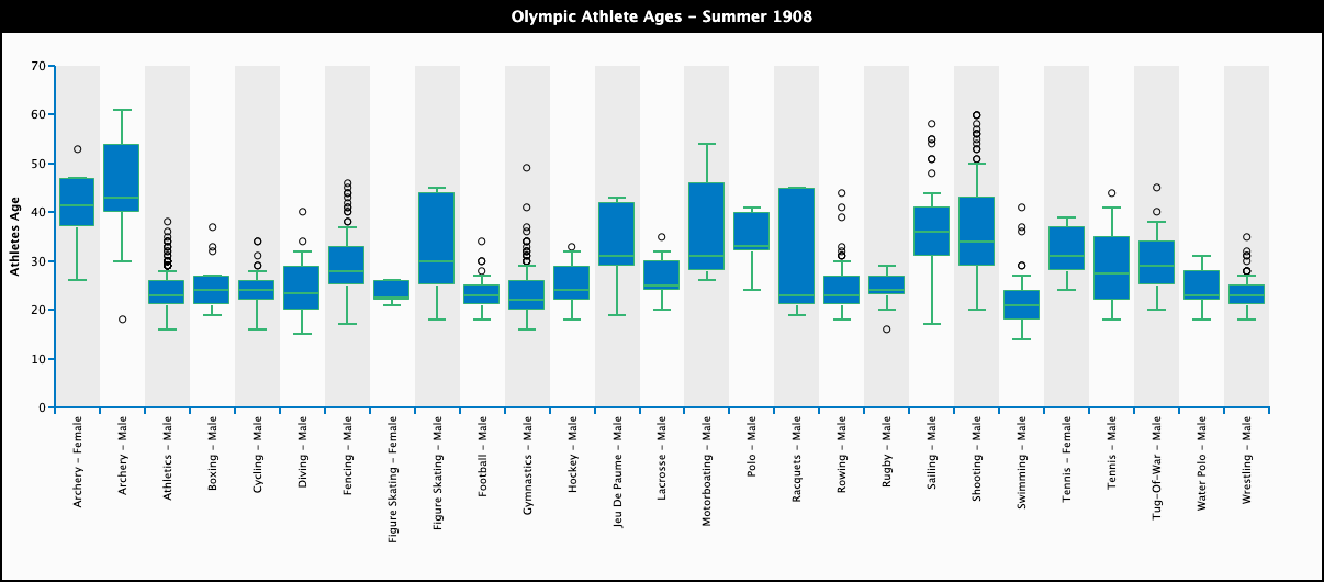 A boxplot chart showing the distribution of the age of Olympic athletes in 1908, divided by Olympic event