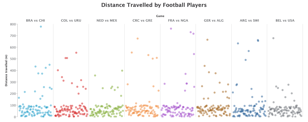 A trellis scatter chart showing the distance travelled in meters, per minute, for each of 8 football games.