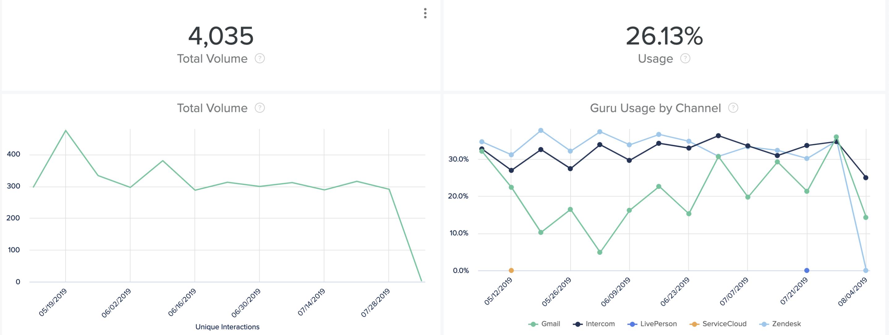 Performance Analytics in Guru