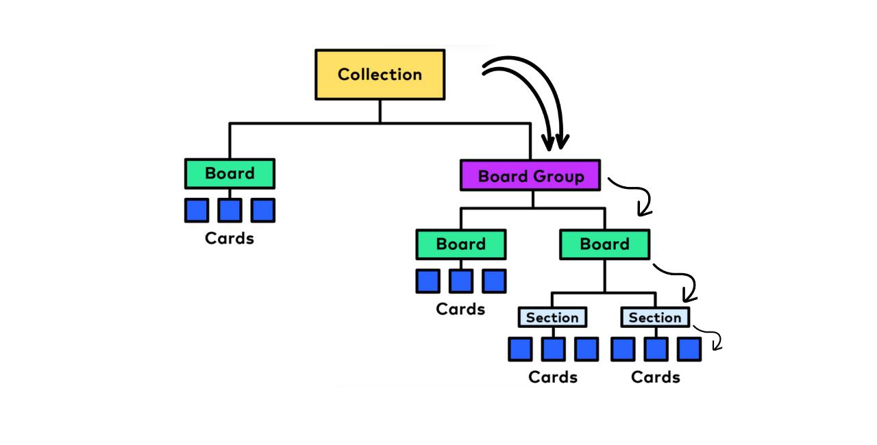 Guru Content Hierarchy