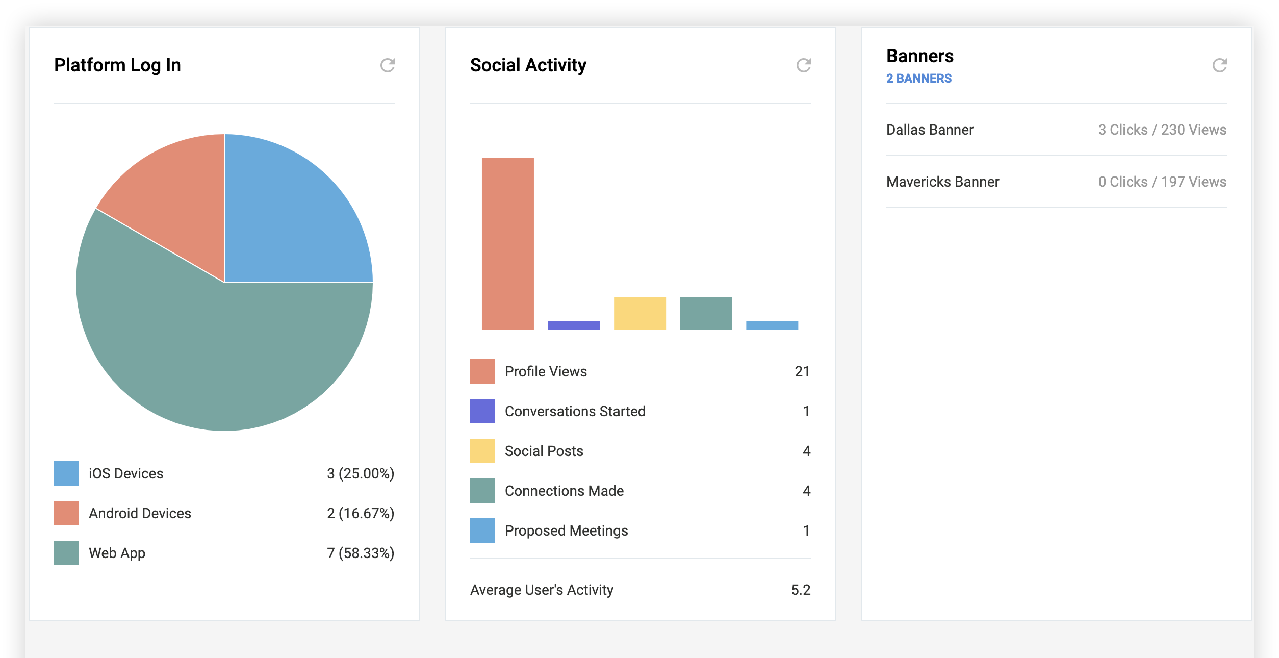 Screenshot of the Platform Log In, Social Activity, and Banners charts.