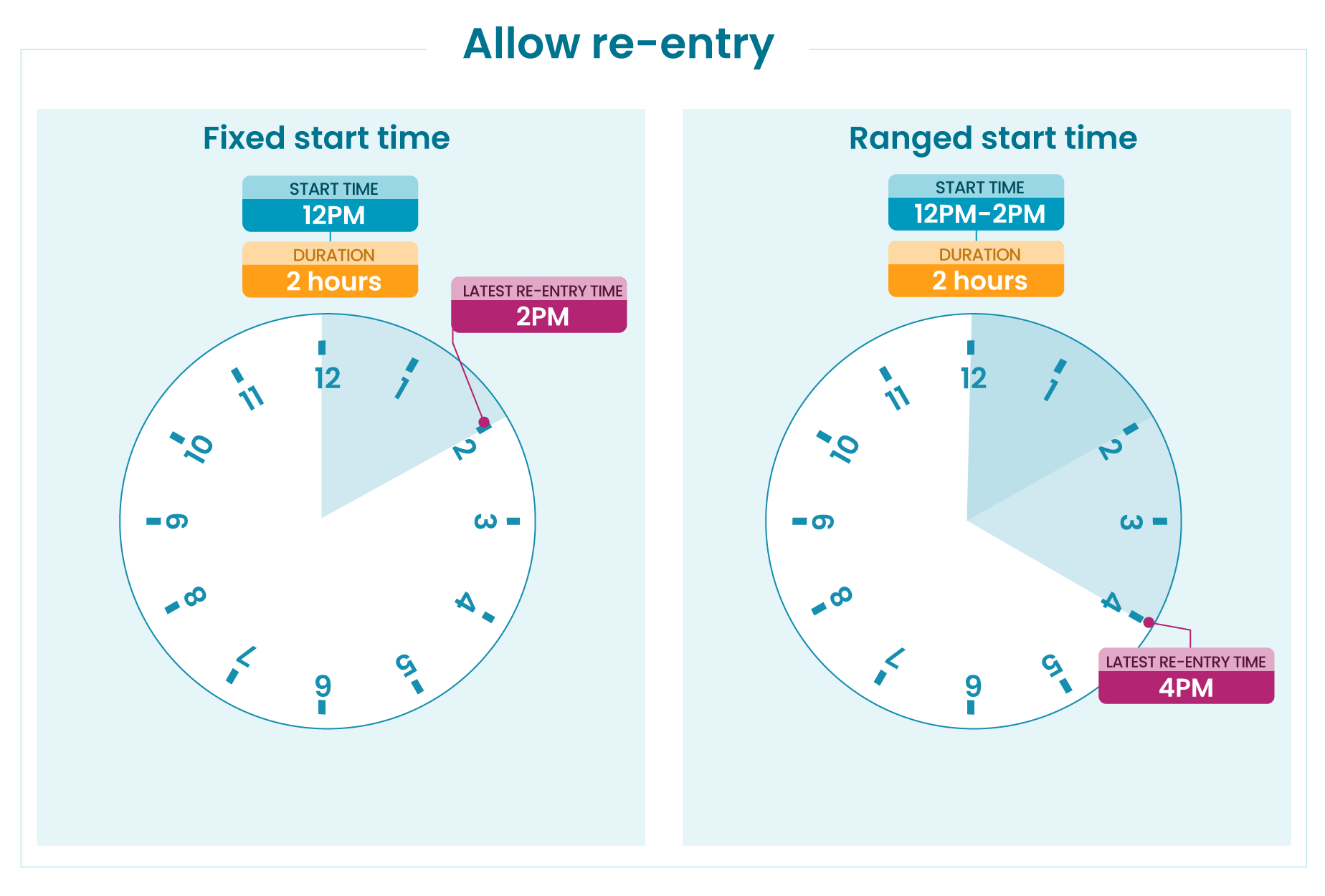 Diagram illustrating how re-entry time is calculated