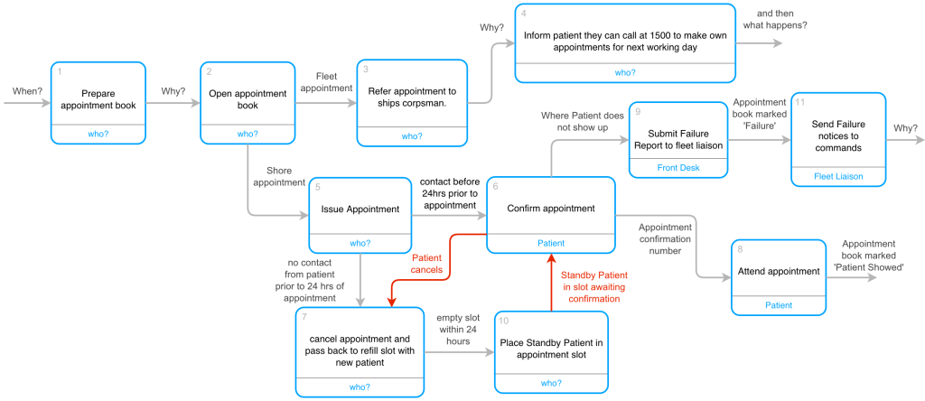 Flowchart shapes and bpmn support for elementsoud the two red lines are what we guess is going on based on common sense but is not explicit in the flowchart ccuart Choice Image