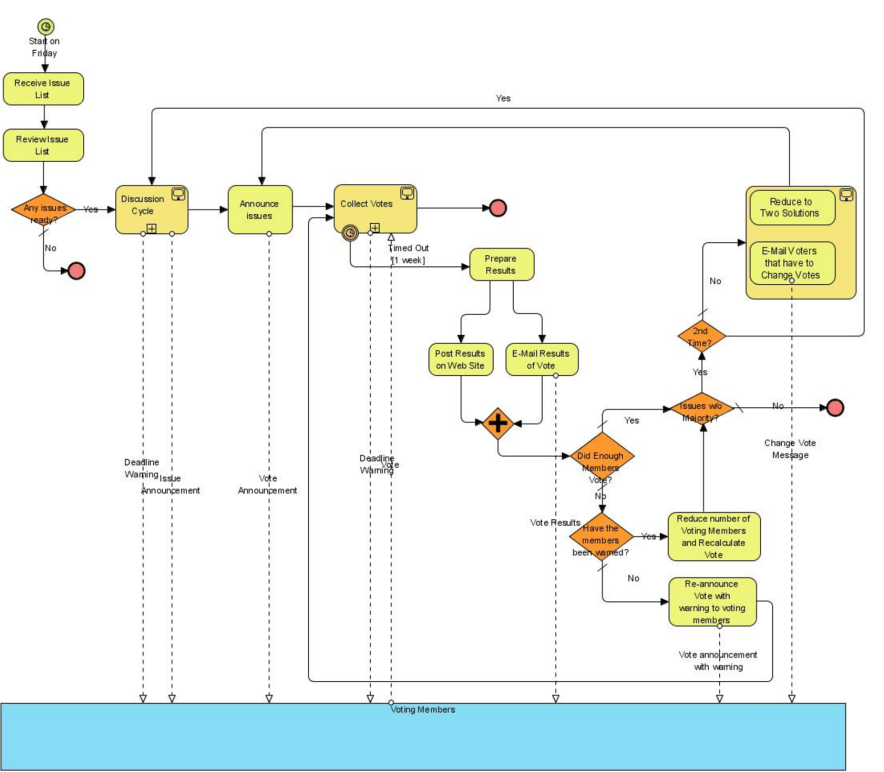 Flowchart shapes and bpmn support for elementsoud this is a simple email voting process using a fraction of the many symbols graphical variants and rules taken from the wikipedia entry for bpmn ccuart Image collections