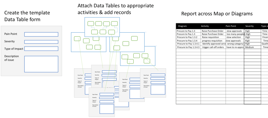 Creating populating and reporting on data tables support for can you provide a simple example of using a data table maxwellsz