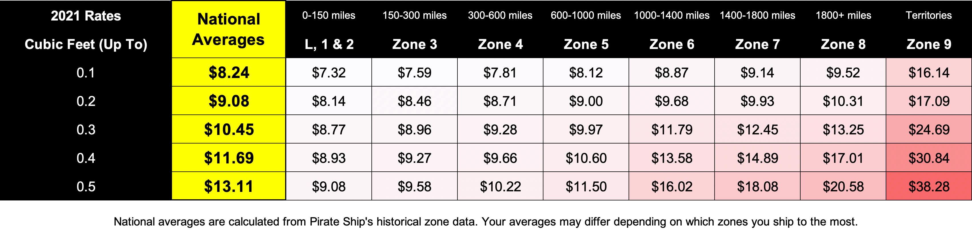 A chart showing the 2021 rates for Priority Mail Cubic