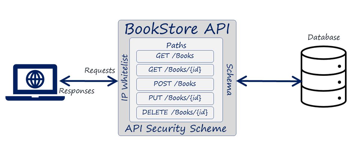 Synatic - API Tutorial Workflow Map