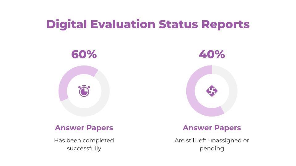 digital evaluation software