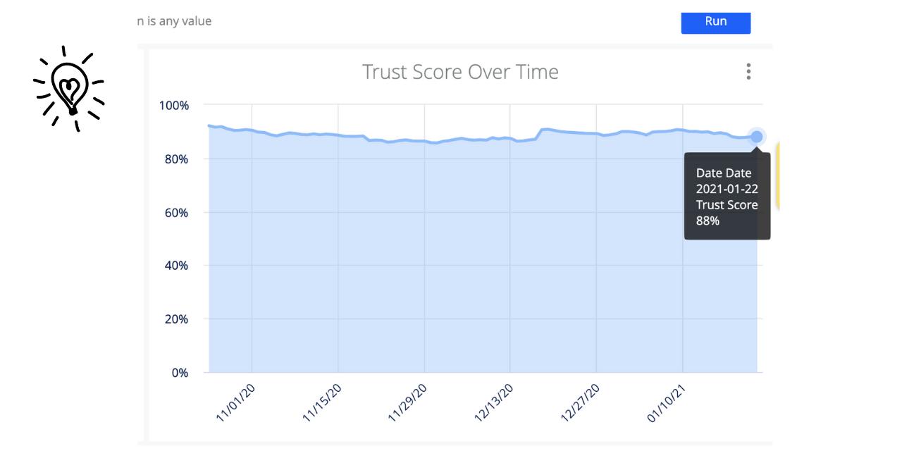 Trust Score Analytics