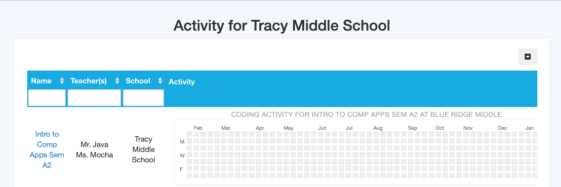 Image: Data for individual school