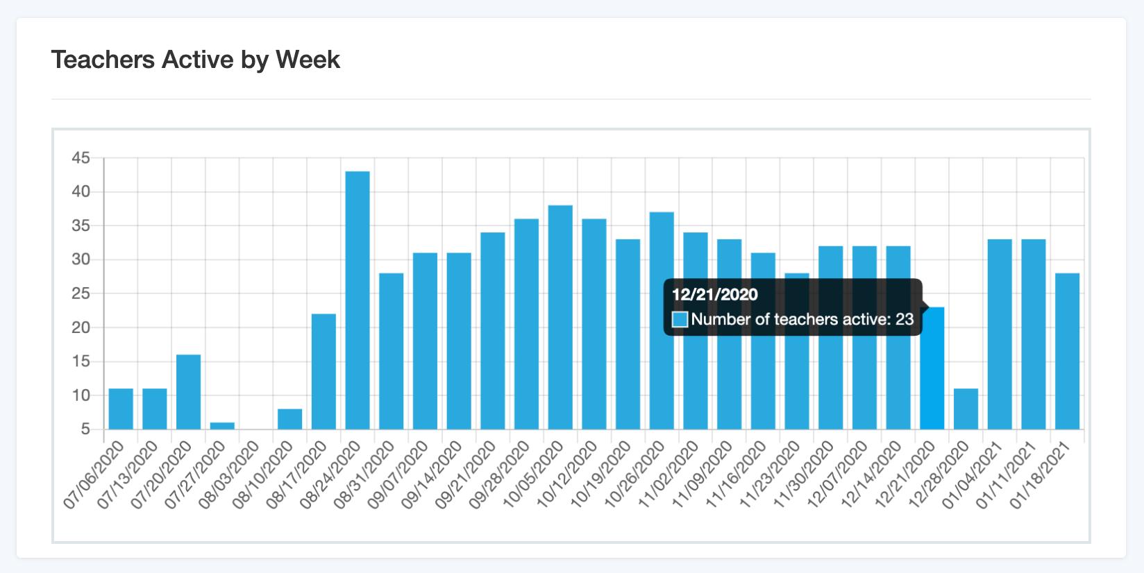 Teacher activity by week