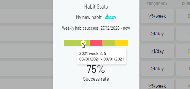 Showing Habit Stats