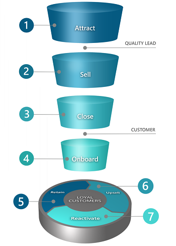 Prospect CRM: Funnel/Flywheel for B2B Wholesalers, Distributors and Manufacturers