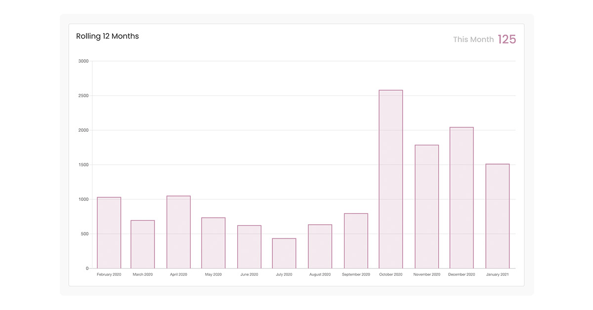 Screenshot of Captivate's rolling 12 months podcast analytics view